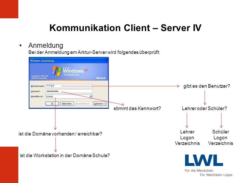 Kommunikation Client – Server IV