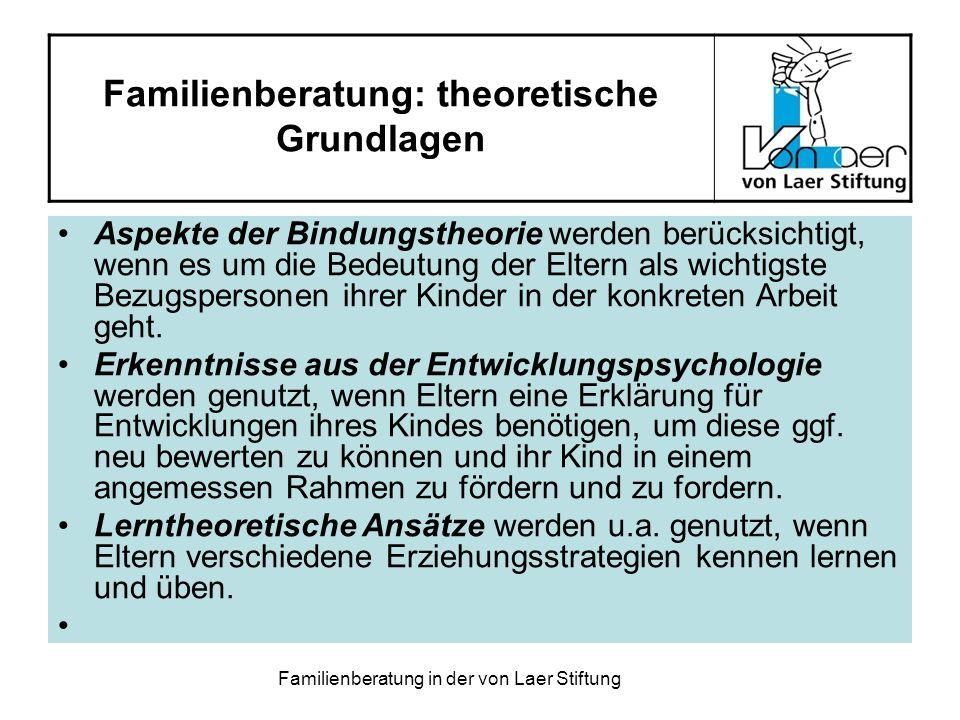Familienberatung: theoretische Grundlagen