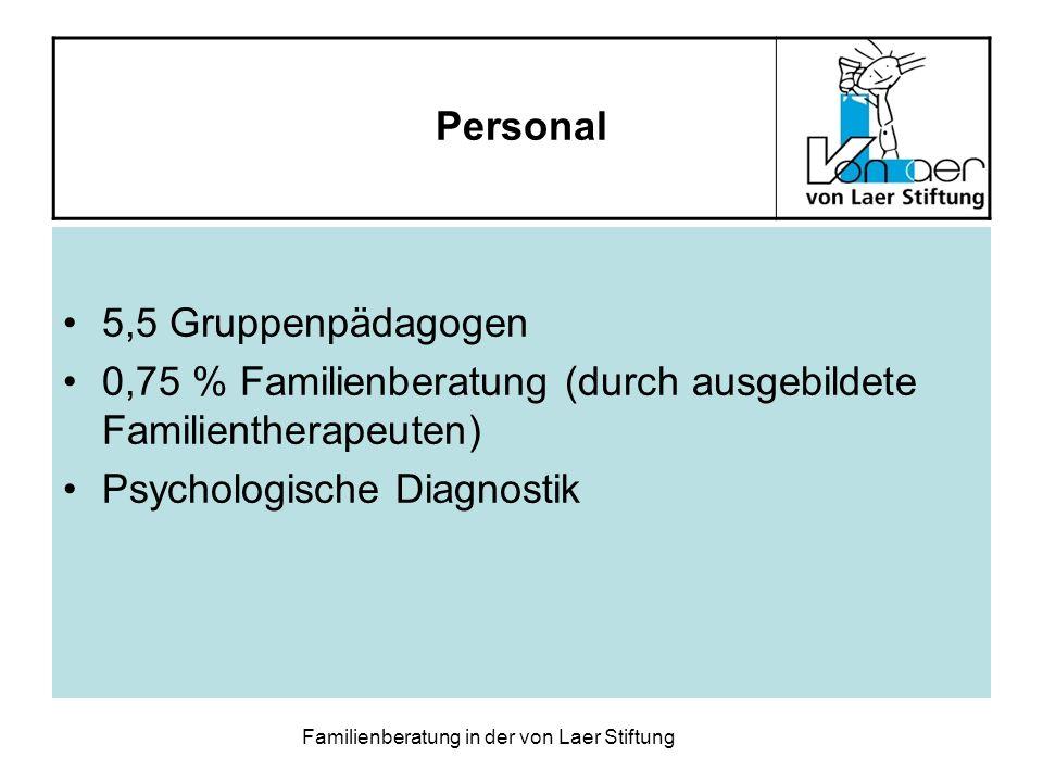 0,75 % Familienberatung (durch ausgebildete Familientherapeuten)