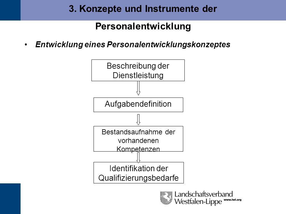 3. Konzepte und Instrumente der Personalentwicklung
