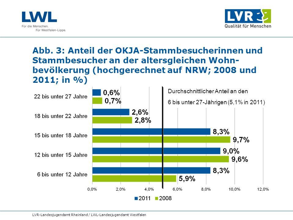 Abb. 3: Anteil der OKJA-Stammbesucherinnen und Stammbesucher an der altersgleichen Wohn-bevölkerung (hochgerechnet auf NRW; 2008 und 2011; in %)