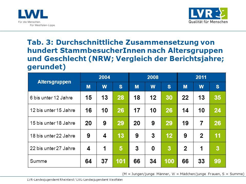 Tab. 3: Durchschnittliche Zusammensetzung von hundert StammbesucherInnen nach Altersgruppen und Geschlecht (NRW; Vergleich der Berichtsjahre; gerundet)