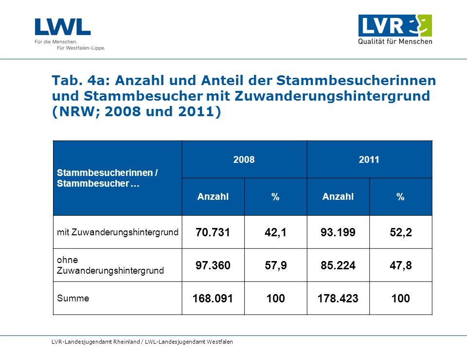 Tab. 4a: Anzahl und Anteil der Stammbesucherinnen und Stammbesucher mit Zuwanderungshintergrund (NRW; 2008 und 2011)