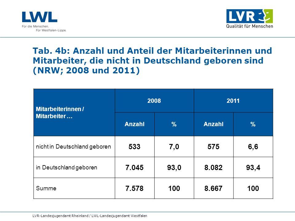 Tab. 4b: Anzahl und Anteil der Mitarbeiterinnen und Mitarbeiter, die nicht in Deutschland geboren sind (NRW; 2008 und 2011)