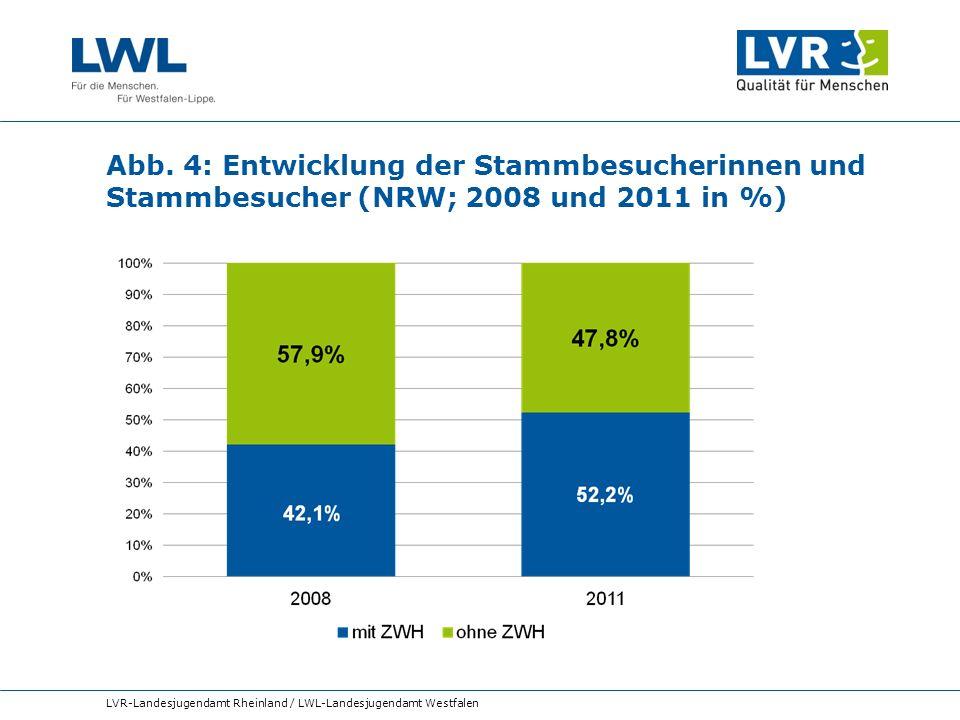 Abb. 4: Entwicklung der Stammbesucherinnen und Stammbesucher (NRW; 2008 und 2011 in %)