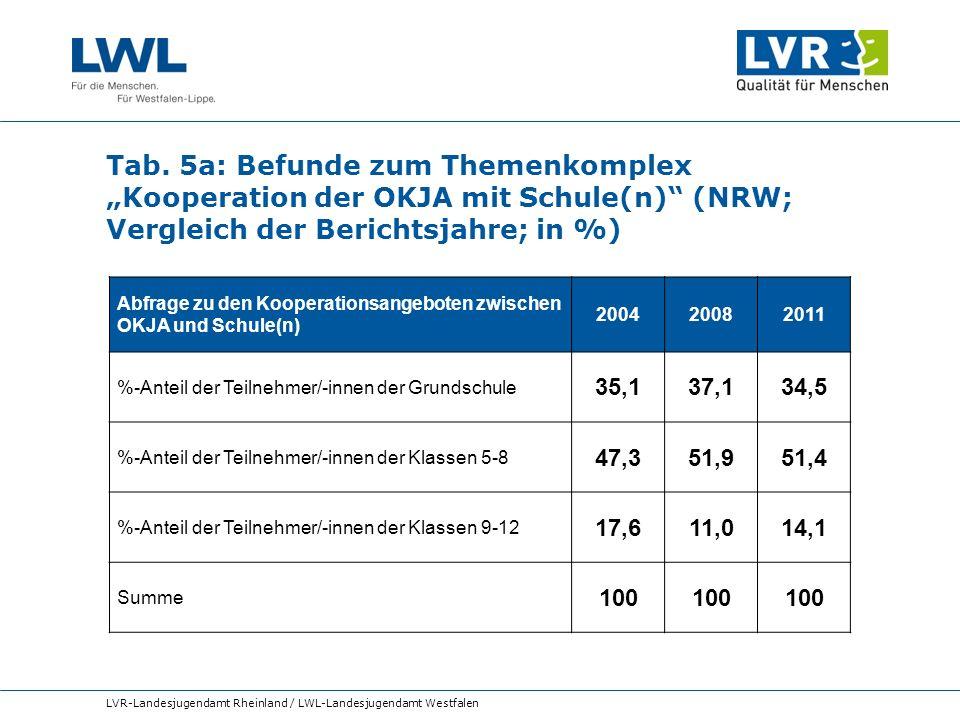 """Tab. 5a: Befunde zum Themenkomplex """"Kooperation der OKJA mit Schule(n) (NRW; Vergleich der Berichtsjahre; in %)"""
