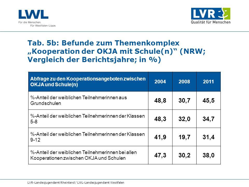 """Tab. 5b: Befunde zum Themenkomplex """"Kooperation der OKJA mit Schule(n) (NRW; Vergleich der Berichtsjahre; in %)"""