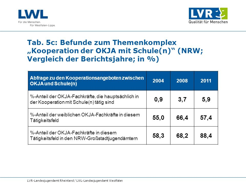 """Tab. 5c: Befunde zum Themenkomplex """"Kooperation der OKJA mit Schule(n) (NRW; Vergleich der Berichtsjahre; in %)"""