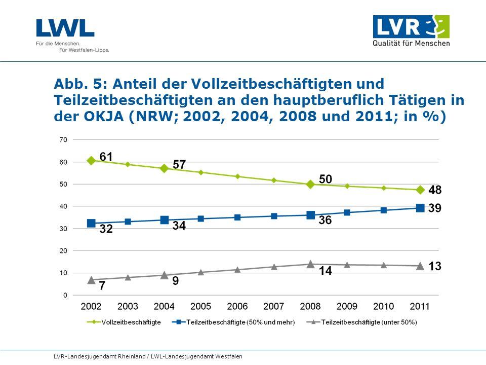 Abb. 5: Anteil der Vollzeitbeschäftigten und Teilzeitbeschäftigten an den hauptberuflich Tätigen in der OKJA (NRW; 2002, 2004, 2008 und 2011; in %)