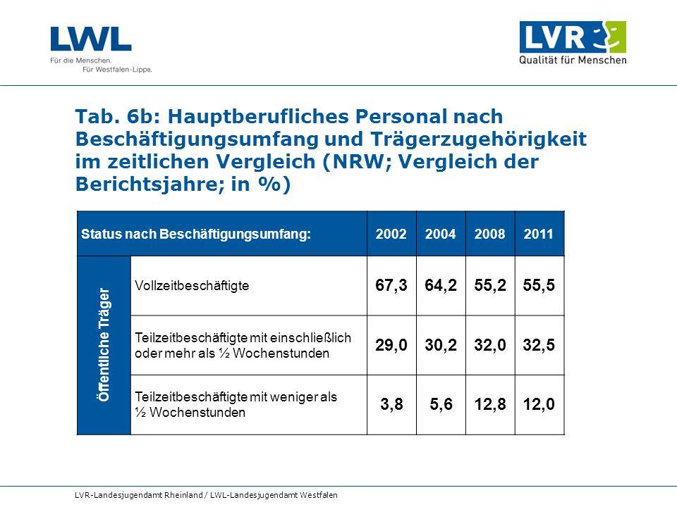 Tab. 6b: Hauptberufliches Personal nach Beschäftigungsumfang und Trägerzugehörigkeit im zeitlichen Vergleich (NRW; Vergleich der Berichtsjahre; in %)