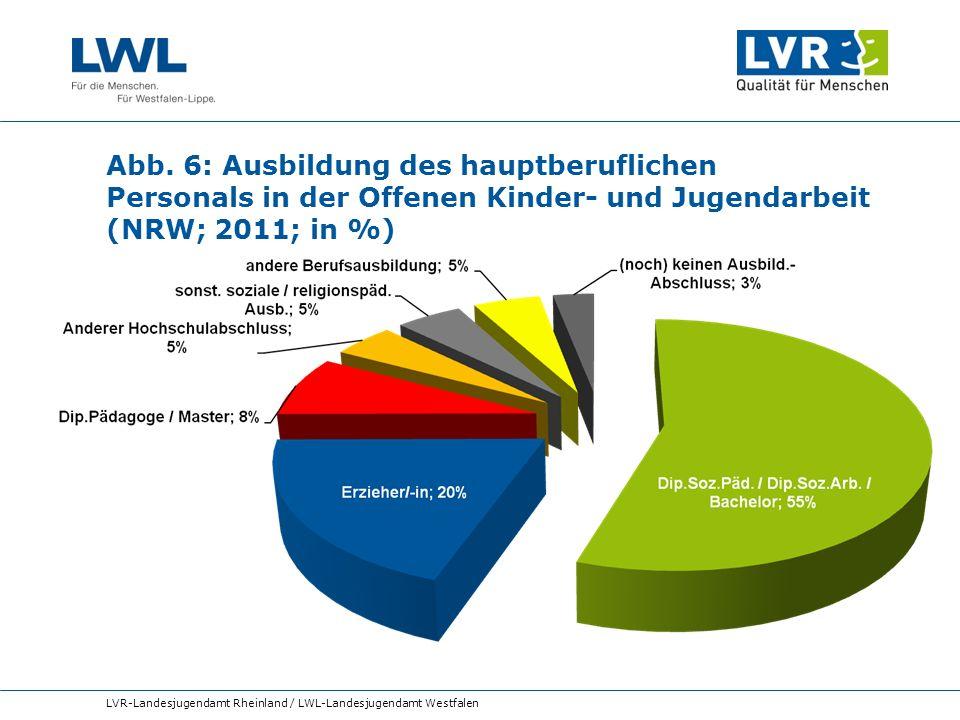 Abb. 6: Ausbildung des hauptberuflichen Personals in der Offenen Kinder- und Jugendarbeit (NRW; 2011; in %)