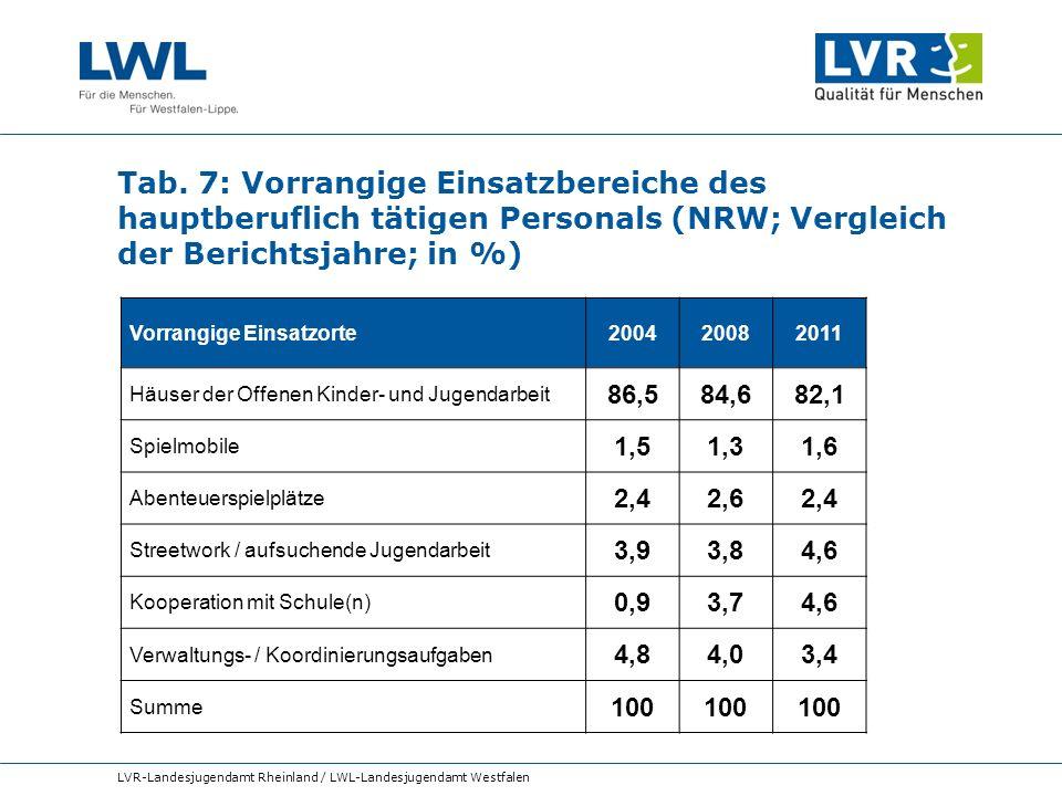 Tab. 7: Vorrangige Einsatzbereiche des hauptberuflich tätigen Personals (NRW; Vergleich der Berichtsjahre; in %)