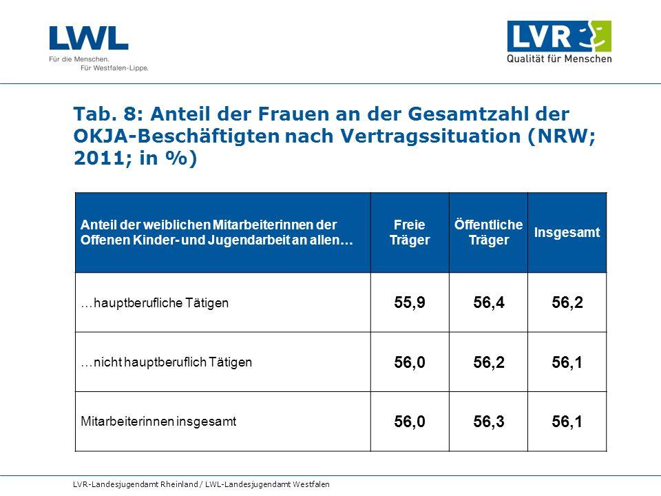 Tab. 8: Anteil der Frauen an der Gesamtzahl der OKJA-Beschäftigten nach Vertragssituation (NRW; 2011; in %)