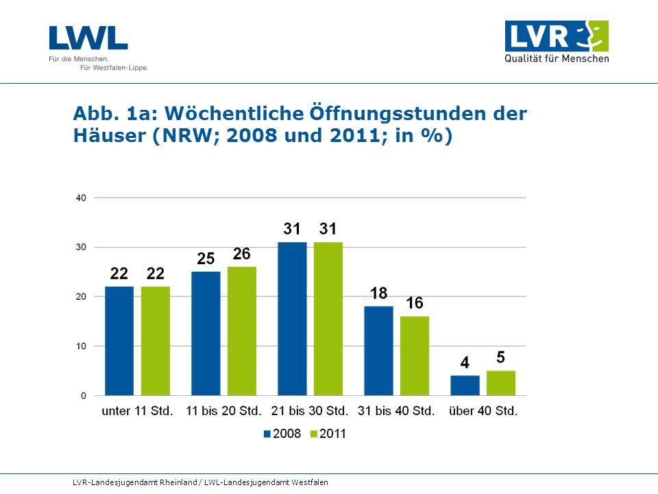 Abb. 1a: Wöchentliche Öffnungsstunden der Häuser (NRW; 2008 und 2011; in %)