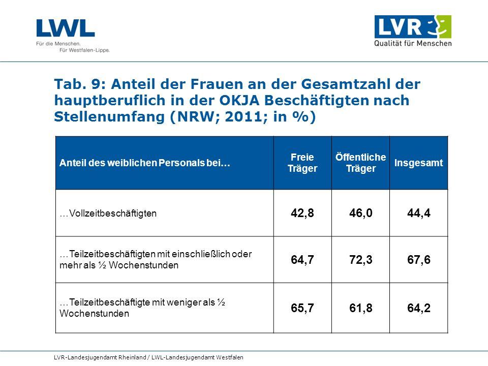 Tab. 9: Anteil der Frauen an der Gesamtzahl der hauptberuflich in der OKJA Beschäftigten nach Stellenumfang (NRW; 2011; in %)