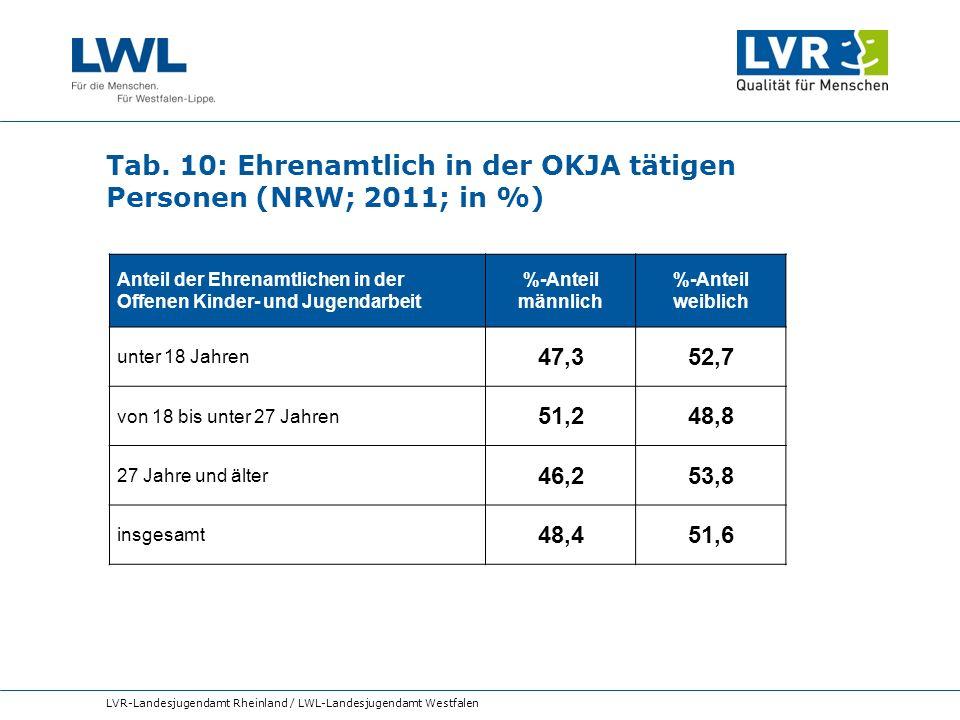 Tab. 10: Ehrenamtlich in der OKJA tätigen Personen (NRW; 2011; in %)