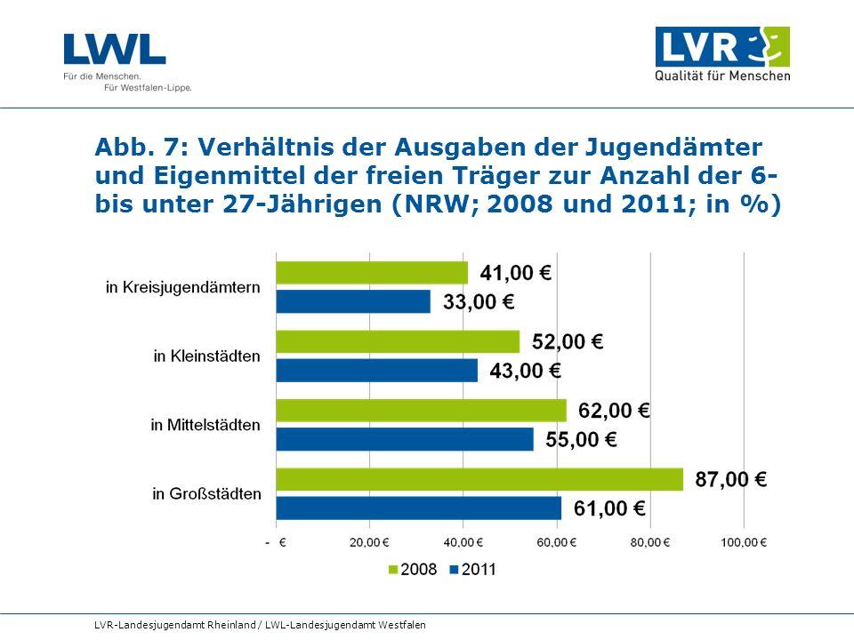 Abb. 7: Verhältnis der Ausgaben der Jugendämter und Eigenmittel der freien Träger zur Anzahl der 6- bis unter 27-Jährigen (NRW; 2008 und 2011; in %)