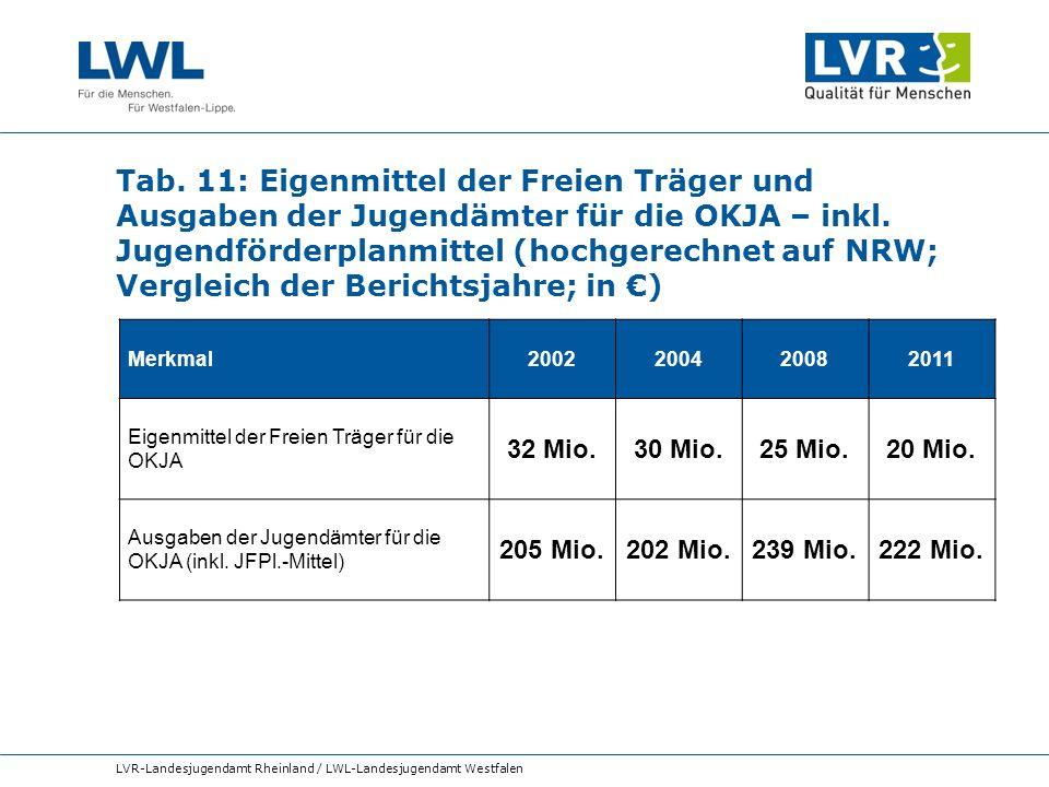 Tab. 11: Eigenmittel der Freien Träger und Ausgaben der Jugendämter für die OKJA – inkl. Jugendförderplanmittel (hochgerechnet auf NRW; Vergleich der Berichtsjahre; in €)