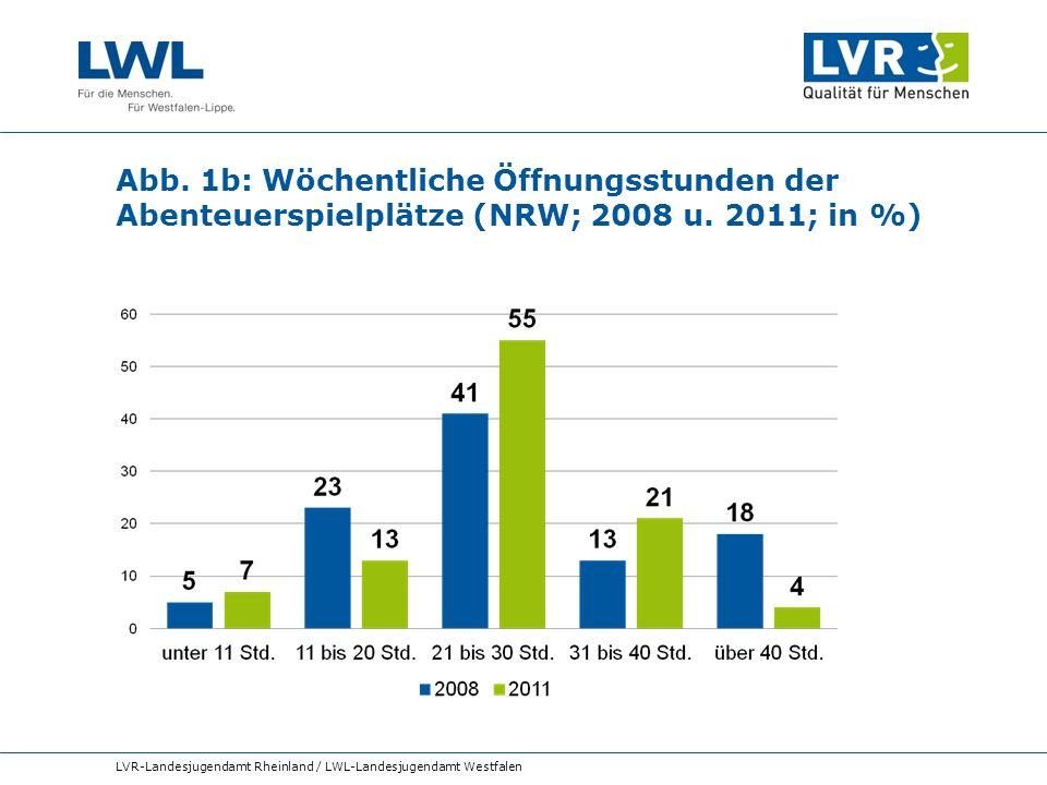 Abb. 1b: Wöchentliche Öffnungsstunden der Abenteuerspielplätze (NRW; 2008 u. 2011; in %)