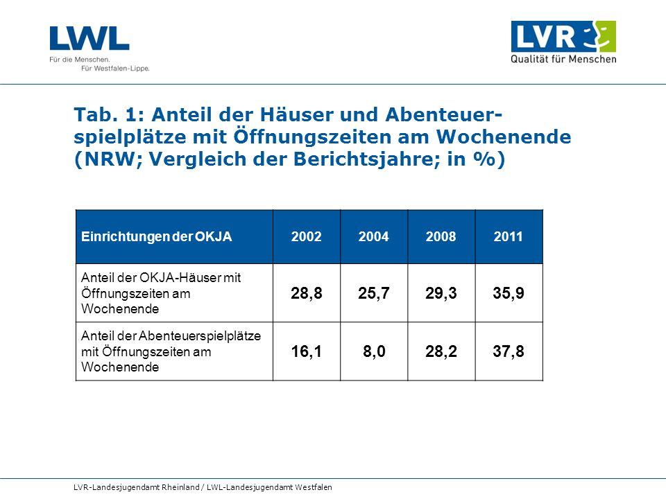 Tab. 1: Anteil der Häuser und Abenteuer-spielplätze mit Öffnungszeiten am Wochenende (NRW; Vergleich der Berichtsjahre; in %)