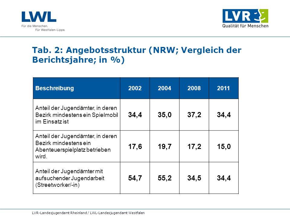 Tab. 2: Angebotsstruktur (NRW; Vergleich der Berichtsjahre; in %)