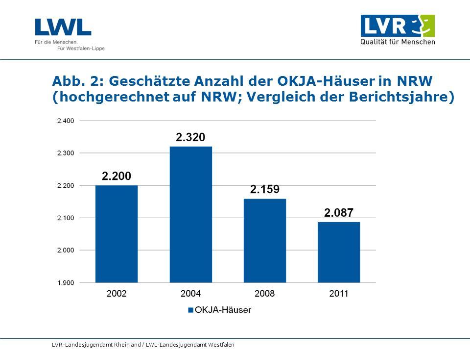 Abb. 2: Geschätzte Anzahl der OKJA-Häuser in NRW (hochgerechnet auf NRW; Vergleich der Berichtsjahre)