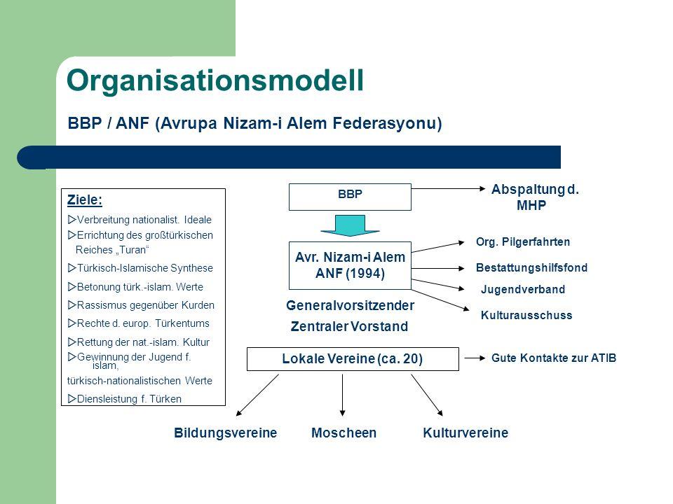 Organisationsmodell BBP / ANF (Avrupa Nizam-i Alem Federasyonu)