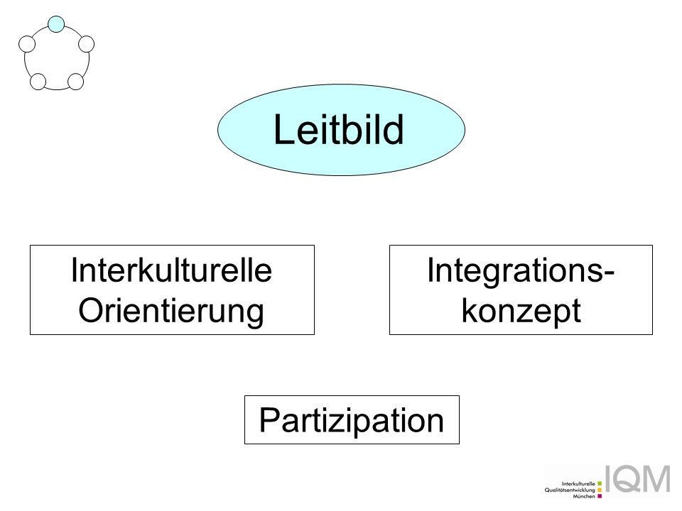 Leitbild Interkulturelle Orientierung Integrations- konzept