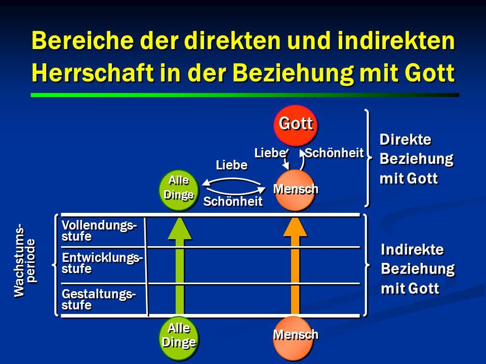 Bereiche der direkten und indirekten Herrschaft in der Beziehung mit Gott