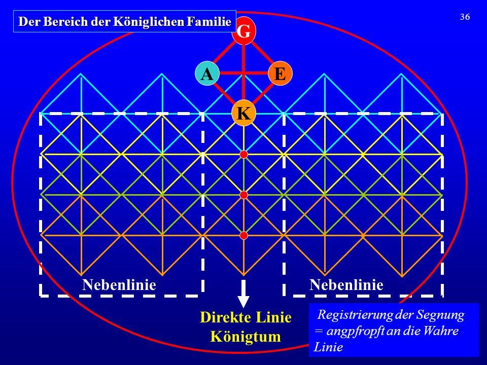G A E K Nebenlinie Nebenlinie Direkte Linie Königtum