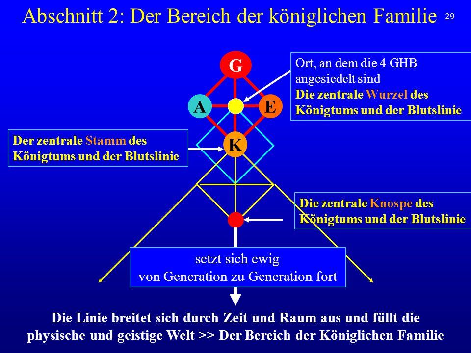 Abschnitt 2: Der Bereich der königlichen Familie