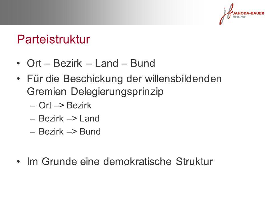 Parteistruktur Ort – Bezirk – Land – Bund