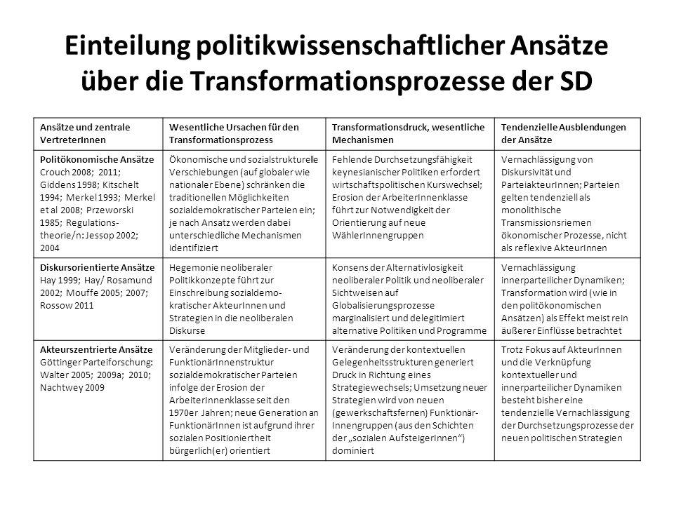 Einteilung politikwissenschaftlicher Ansätze über die Transformationsprozesse der SD