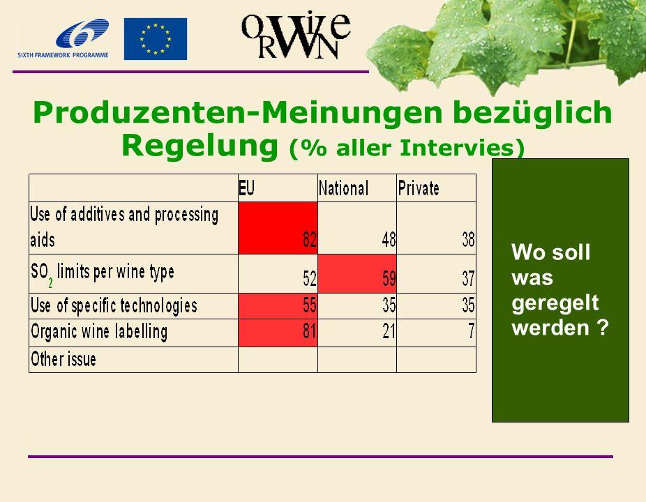 Produzenten-Meinungen bezüglich Regelung (% aller Intervies)