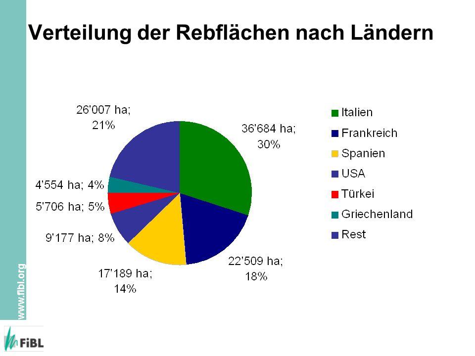 Verteilung der Rebflächen nach Ländern