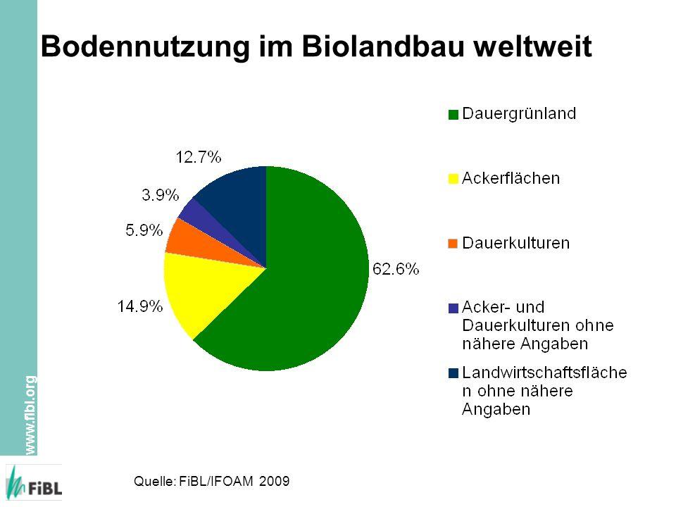 Bodennutzung im Biolandbau weltweit