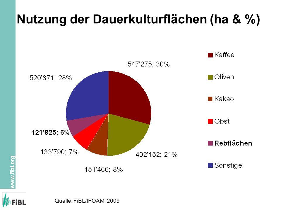 Nutzung der Dauerkulturflächen (ha & %)