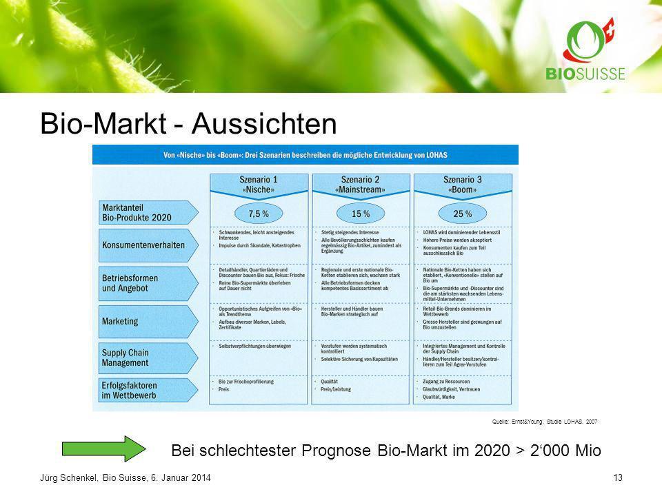 Bio-Markt - Aussichten