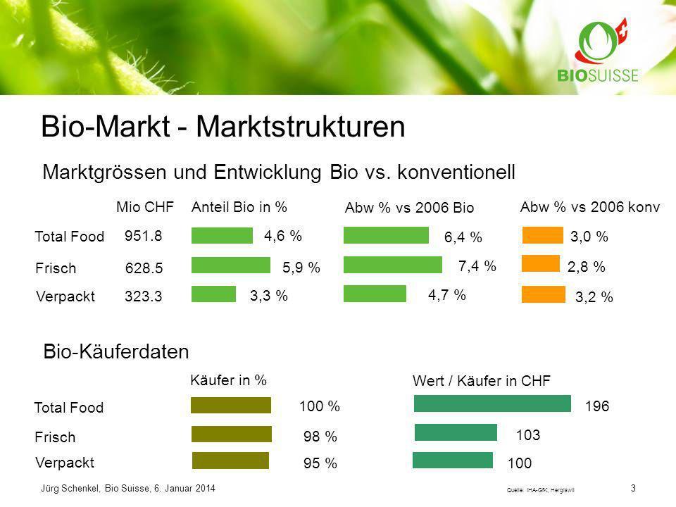 Bio-Markt - Marktstrukturen