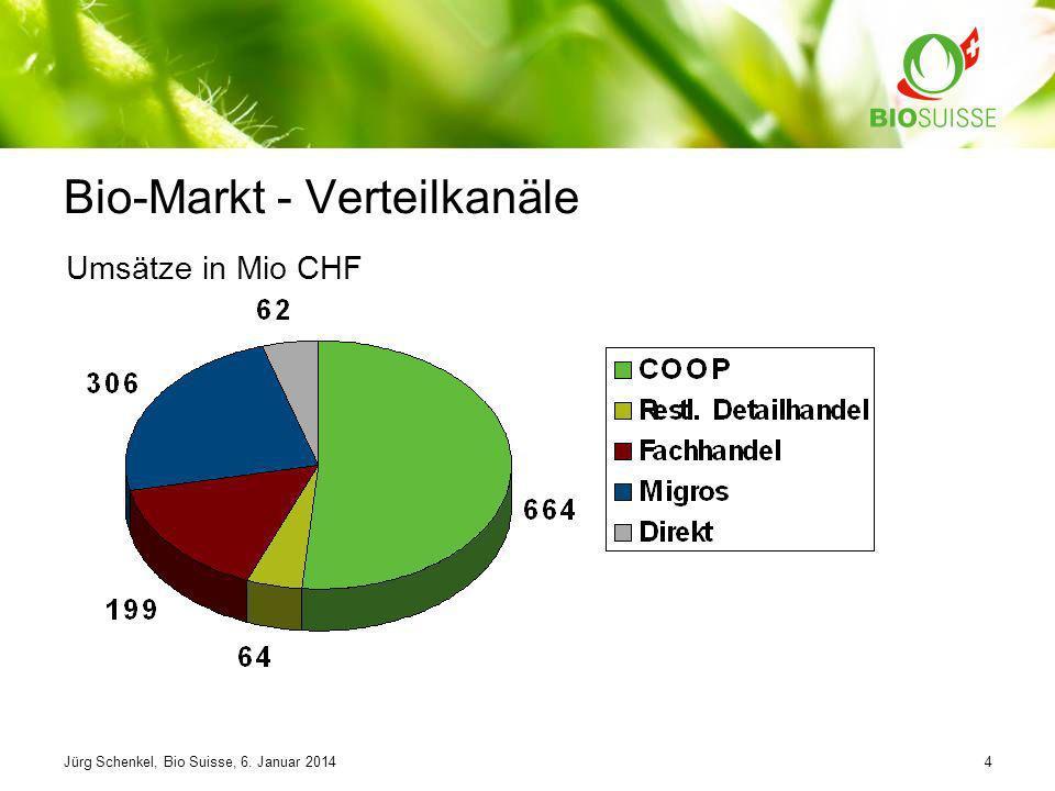 Bio-Markt - Verteilkanäle