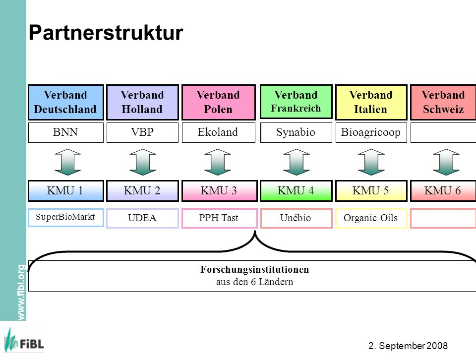 Forschungsinstitutionen aus den 6 Ländern