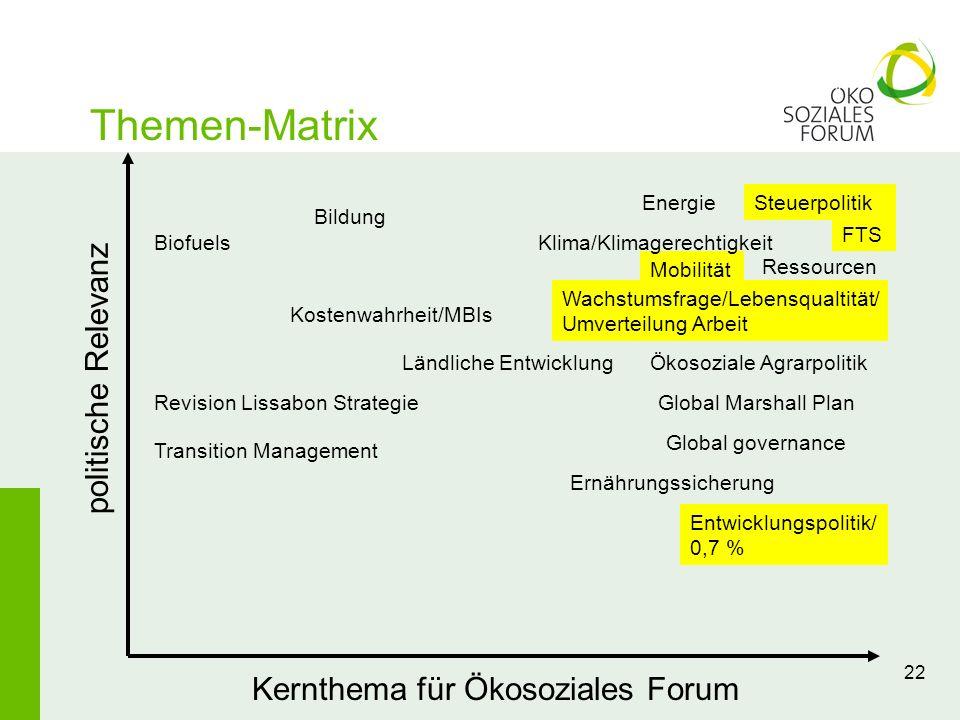 Kernthema für Ökosoziales Forum