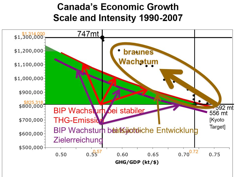 braunes Wachstum tatsächliche Entwicklung. BIP Wachstum bei stabiler THG-Emission.