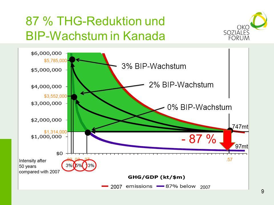 87 % THG-Reduktion und BIP-Wachstum in Kanada
