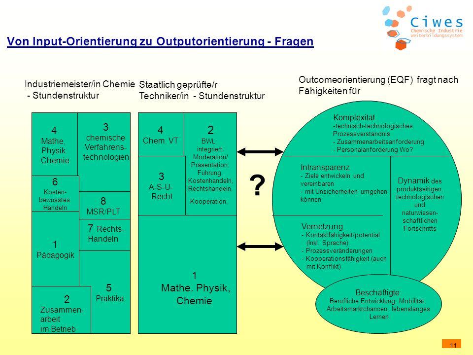 Von Input-Orientierung zu Outputorientierung - Fragen