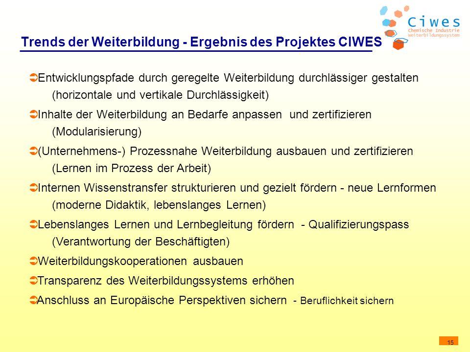 Trends der Weiterbildung - Ergebnis des Projektes CIWES