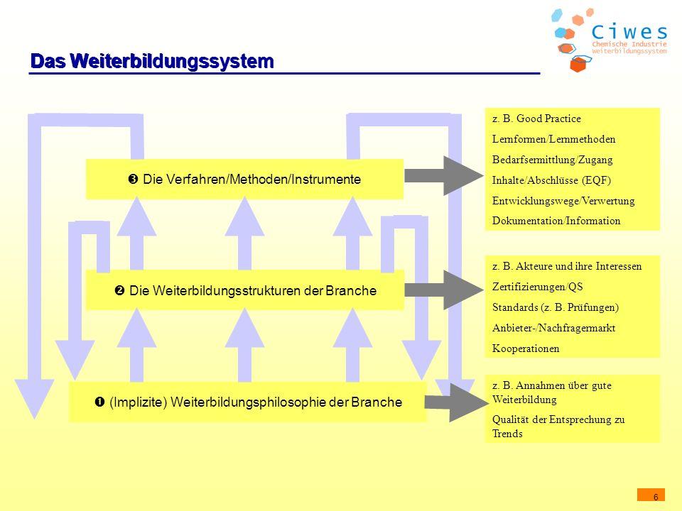 Das Weiterbildungssystem