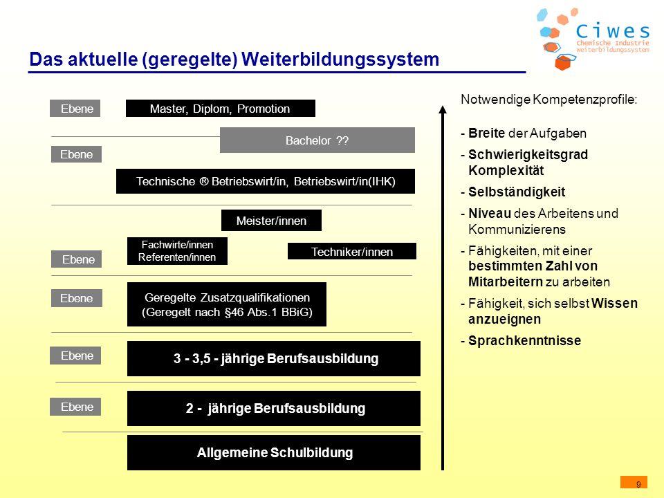 Das aktuelle (geregelte) Weiterbildungssystem