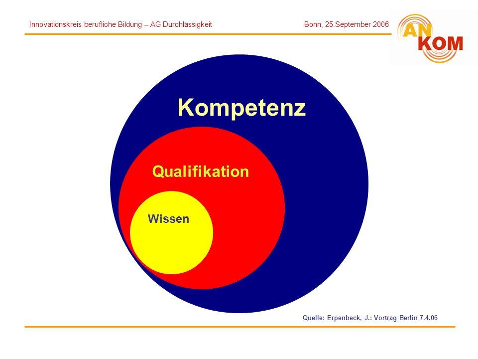 Kompetenz Qualifikation Wissen