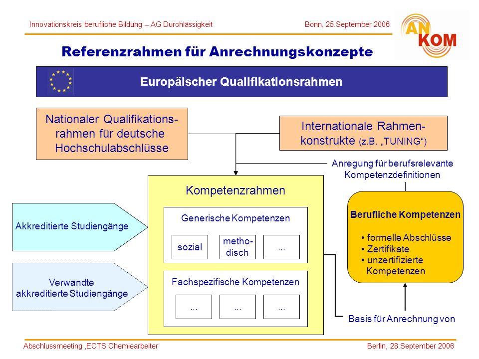Referenzrahmen für Anrechnungskonzepte